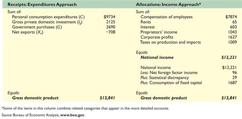 Domestic Credit Formula explain the difference between calculating using the expenditure approach and the income