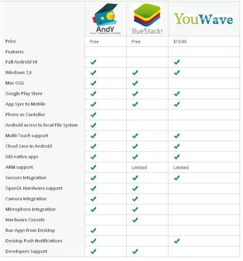 bluestacks quora which one is the better android emulator for pcs andy or