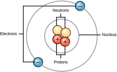 where are protons and neutrons located the building blocks of molecules 183 concepts of biology