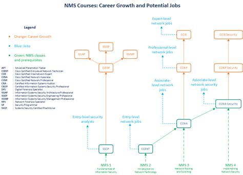 career pathways diagram career pathways diagram 28 images giecp model get into