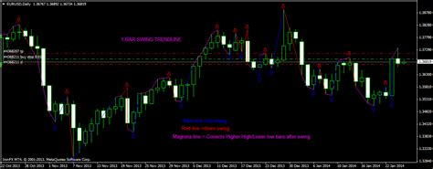 swing horizontal line creating swing point indicator single line with 3 sets of