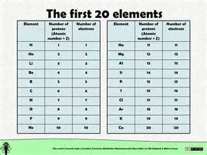 Element With 20 Protons Chemical Structure Structure Of Matter Atoms The