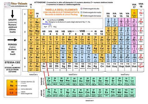 tavola priodica la tavola periodica degli elementi ist superiore