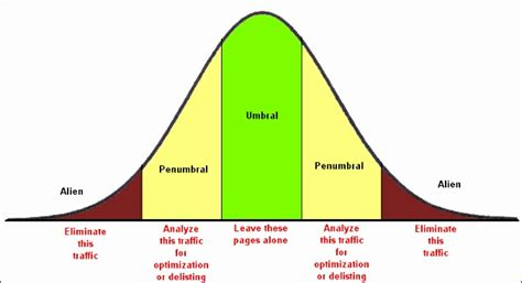 8 Excel Bell Curve Template Exceltemplates Exceltemplates Bell Curve Powerpoint Template