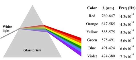 what determines the color of light how to determine the frequency of white light quora
