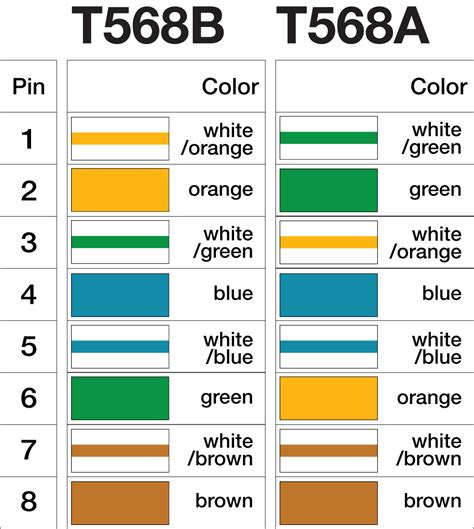 cat 5e wiring color code wiring diagram with description