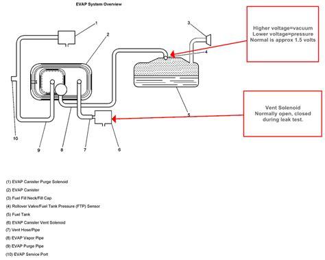 JWR Automotive Diagnostics: 2003 Chevrolet Impala
