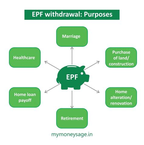 interest on ppf exempt under section interest on ppf is exempt under which section exempt