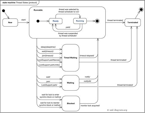 cycle of thread in java with diagram protocol state machine exle thread states and
