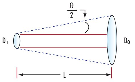 laser diode beam divergence laser spot size 에드몬드 옵틱스