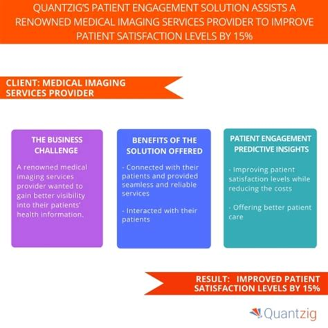 a media service provider company home quantzig offers patient engagement solutions to improve