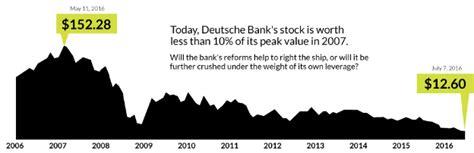 deutsche bank insolvent visual capitalist archives silver doctors
