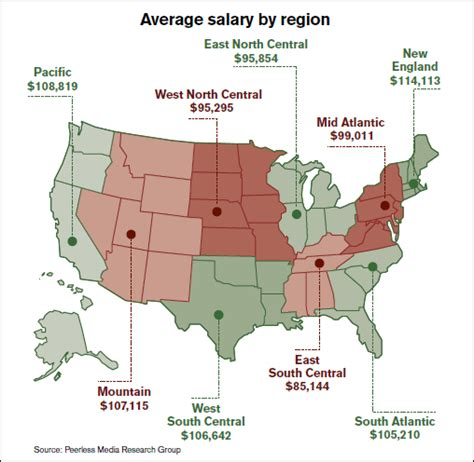 Mba In Operation Management Salary Usa by Logistics Management 27th Annual Salary Survey Ready To