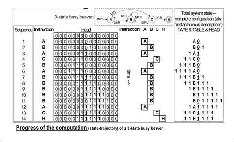 turing and the universal machine the of the modern computer icon science books quadruples turing award to 1 million 804 000