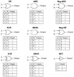 Truth Table Solver by Basic Logic Gates Digital Circuits Worksheets