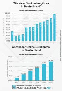 banken in deutschland anzahl kostenloses girokonto 252 ber 40 banken im vergleich