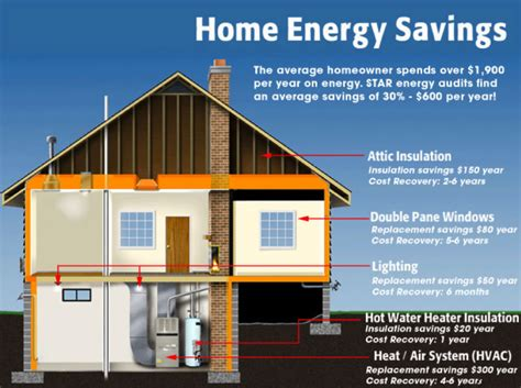 grand rapids home energy analysis home energy audit
