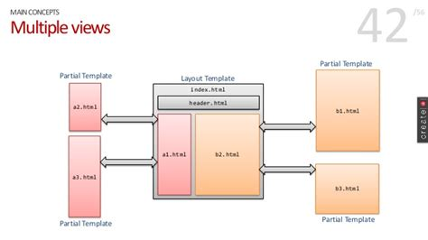 layout template angular angular layout template working with angularjs 42 638