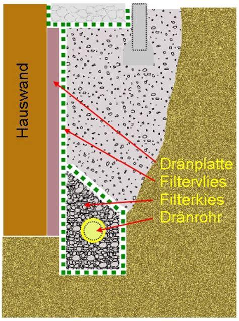 Drainage Richtig Verlegen 6917 by Drainagerohr Incl Filtervlies In Strumpf Form Direkt 252 Ber