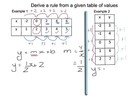 how to find the table derive a rule from a given table of values