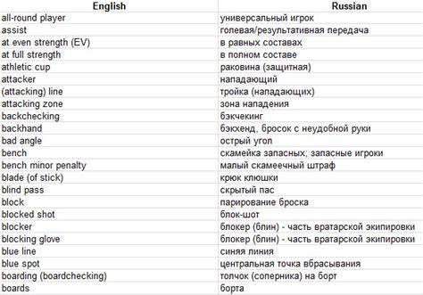 translate translation to russian cambridge russian dictionary translation russian