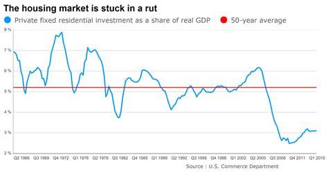 Marketwatch Economic Calendar At Last A Tailwind For U S Economy Housing Marketwatch