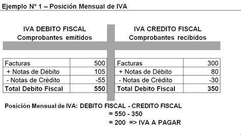 credito fiscal mercantil concepto de contabilidad ejemplo prestamos ico sgr blog