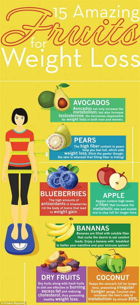 healthy fats help weight loss the 15 fruits that will help you lose weight daily mail