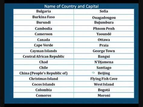 List Of Countries Without The Letter A