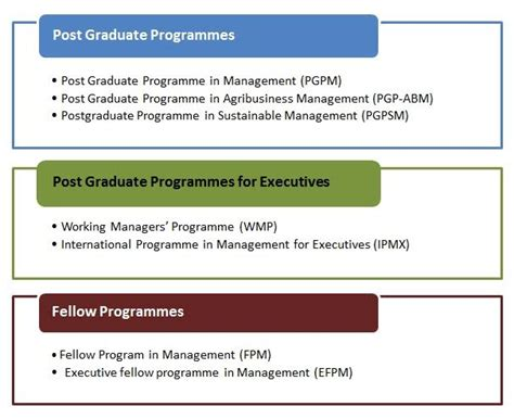 Iim Lucknow Executive Mba Eligibility by Iim Lucknow Admissions Eligibility