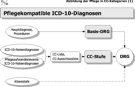 icd 10 code tabelle z i m pflege in drg systemen