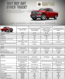 Dodge Ram Dimensions 2014 Goseekit Web Dodge Ram Specifications 2014