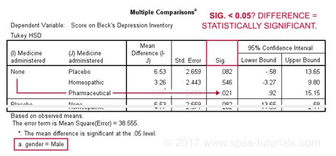 spss tutorial on anova spss two way anova tutorial significant interaction effect