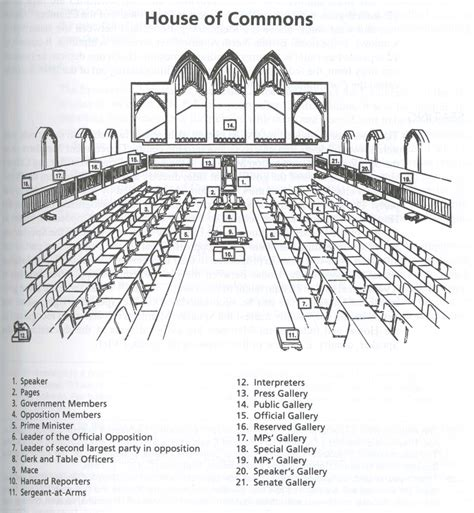 floor plan of house of commons the physical and administrative setting ottawa as the