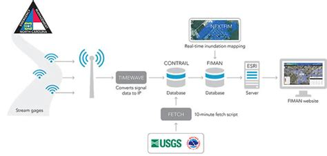design flood meaning a real time flood warning system arcuser