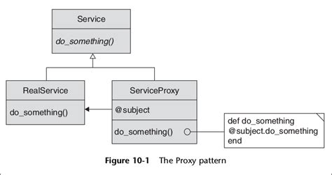 pattern proxy design patterns in ruby