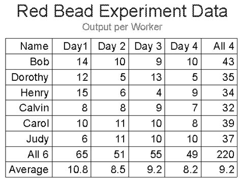 deming bead experiment redbead experiment bead dr deming bead
