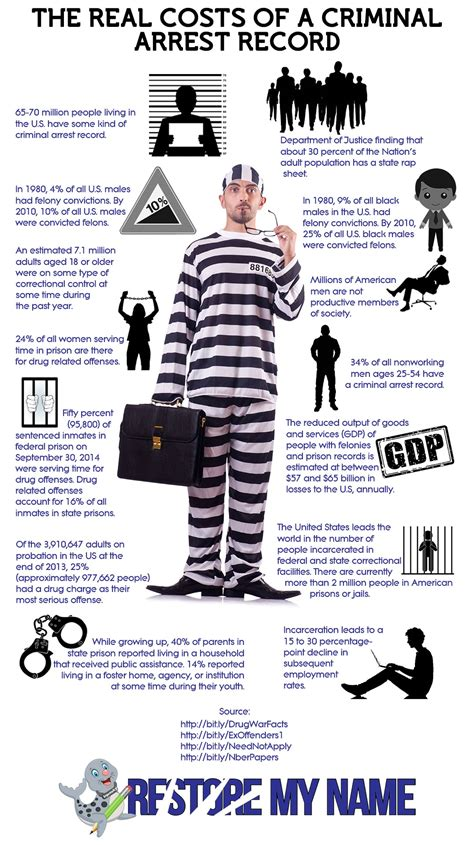 How To See Someone S Criminal Record For Free How Much Do You Actually Spend When In Search For Arrest Records