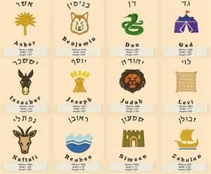 Twelve tribes circle symbols