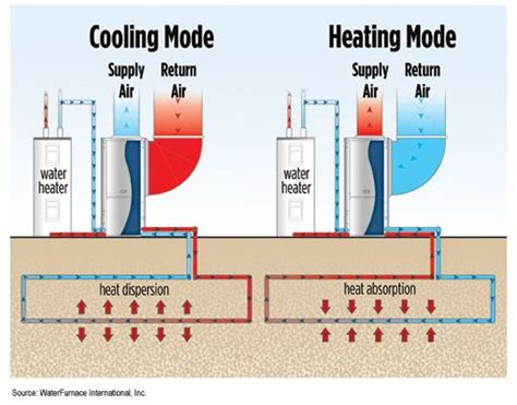geothermal heat system diagram geothermal heat diagram home appliances