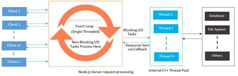 simple node js framework diagram javascript framework gallery how to guide and