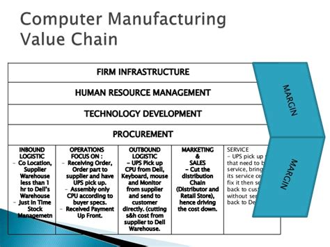 The Future Of Smart Manufacturing Xen Life Value Chain Analysis Template