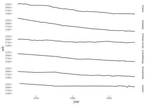 ggplot2 theme grid lines make ggplot2 purrr econometrics and free software