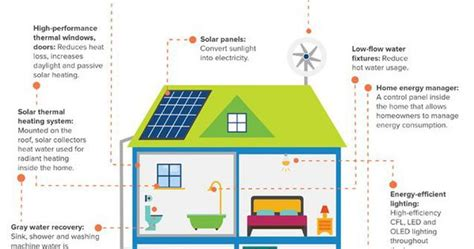 zero net energy homes koda is a tiny solar powered house that can move with its