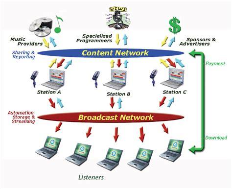 backbone network diagram opinions on broadcast network