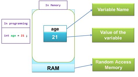 java pattern matcher variables variable in c programming language atnyla