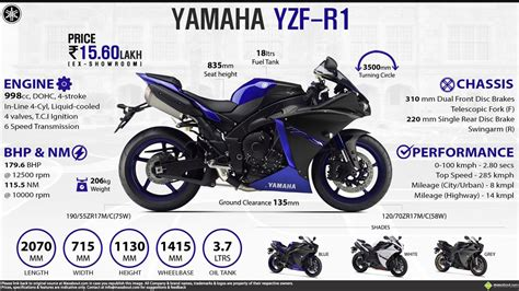 Blue Shades by Yamaha R1 2014 Price Specs Review Pics Amp Mileage In India