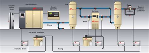 11 energy efficiency improvement opportunities in compressed air systems eep
