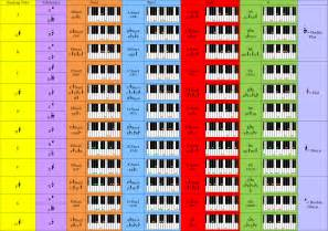 Complete piano chord chart my piano keys