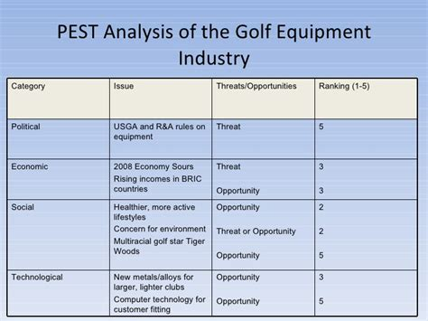 compettition in golf equippment industry 2008